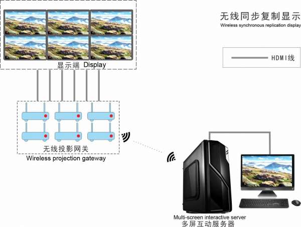 One computer multi screen solution